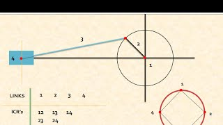 Gate lectures velocity analysis of four bar linkage most popular velocity diagram analysis by instantaneous centre method single slider crank mechanism ccuart Choice Image