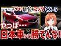 【海外の反応】衝撃!海外メディアが選ぶSUVランキング2019、1位はマツダ・CX-5に!海外「やっぱ日本車には勝てんな」