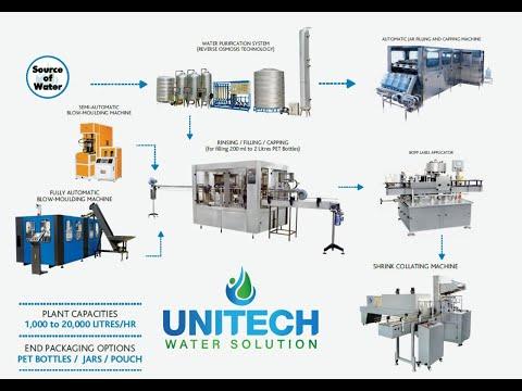 Drinking Water Filling Machine (Capacity: 4000 - 6000 Bottles/hr)