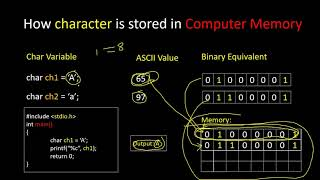 How Character is Stored in Computer Memory ~ C Programming