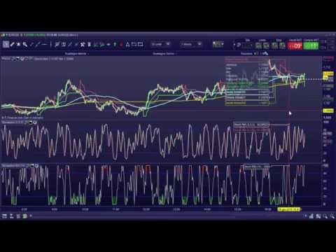 Sistema di trading opzioni binarie