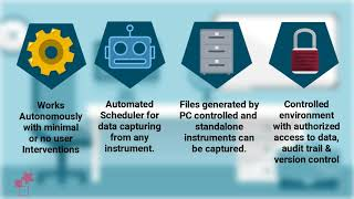 Scientific Data Management System Data Integrity - CFR Compliance - cGMP