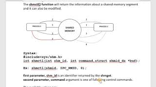 Shared Memory IPC Vinay Bhat