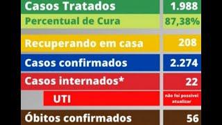 Análise da Notícia - Covid-19