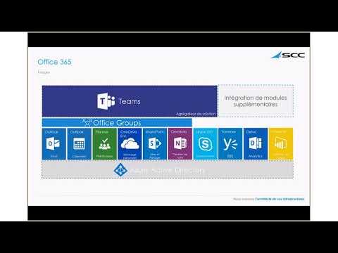 Microsoft Office 365 La collaboration et le partage
