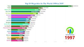 Top 20 Megacities In The World 1950 to 2035 - World