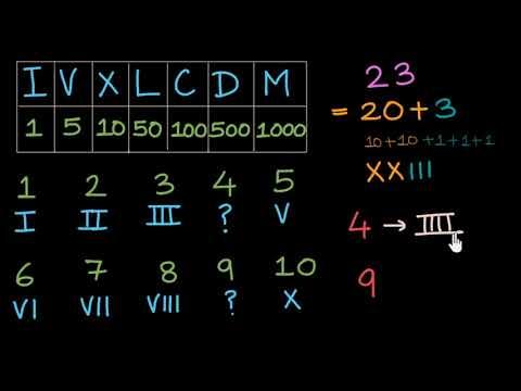 Reading and writing Roman numerals (Hindi)