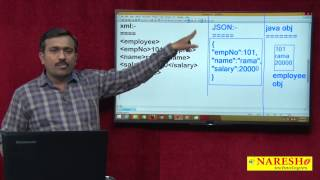How to convert Java Object into JSON and JSON into Java Object   Session-1   Mr. Satish B