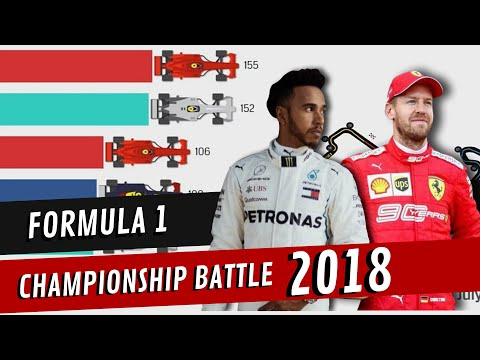 Image: Graphics: Chart shows Hamilton and Vettel's tight championship battle in 2018