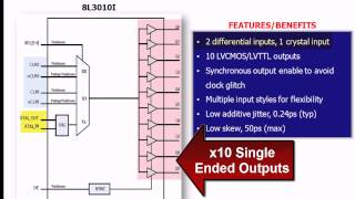 Fanout Buffers by IDT - World Leader in Timing Solutions
