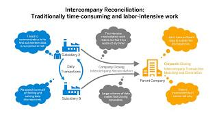 Advanced Intercompany Matching and Reconciliation in SAP S/4HANA Cloud 1908 and SAP S/4HANA 1909