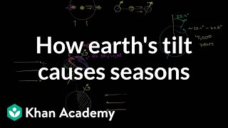 How Earth's Tilt Causes Seasons