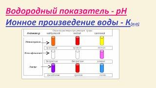Водородный показатель - pH. Ионное произведение воды.
