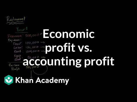 A thumbnail for: Production decisions and economic profit