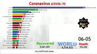 Top 20 Country By Total Corona Virus Cases (January To June)