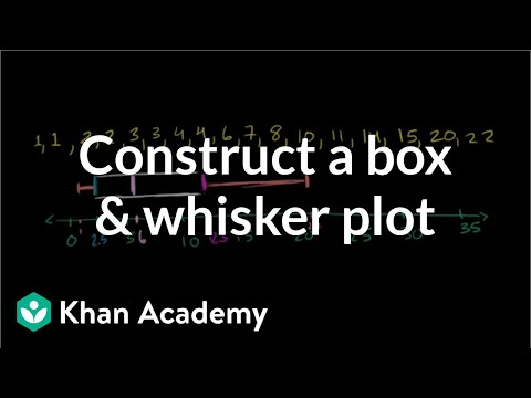 Box and whisker plot how to construct (video) Khan Academy