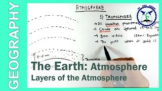 The Earth : Layers of Atmosphere | SSC Geography | by TVA