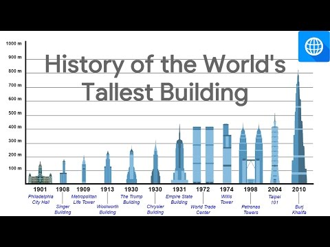 HISTORY OF THE WORLD'S TALLEST BUILDINGS (Since the 20th Century)