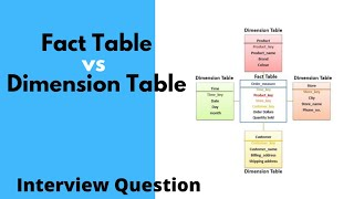 Difference Between Fact Table and Dimension Table - Interview questions