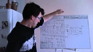 Nerovnice s absolutní hodnotou - tabulková metoda - 2 abs hodnoty