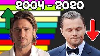Most Popular Actors In The World [ 2004 - 2020 ]