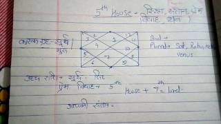 5th HOUSE THE HOUSE TELL YOUR EDUCATION ,LOVE,INCOME( पाचवा घर, शिक्षा , प्रेम विवाह ) - Download this Video in MP3, M4A, WEBM, MP4, 3GP