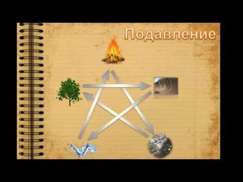Число пути по гороскопу