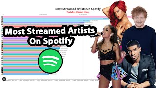 Most Streamed Artists On Spotify | 2013-2020