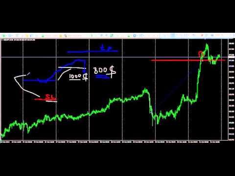 Видео по техническому анализу бинарные опционы