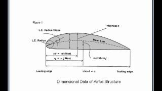 Airplane Airfoil Types & Fixed Wing Structures