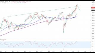 Dax30 – Trading-Idee Update!