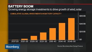 Solar, Wind Remain Next Big Thing in BNEF Energy Outlook 2018