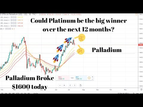 mp4 Investing Silver Chart Streaming, download Investing Silver Chart Streaming video klip Investing Silver Chart Streaming