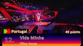 Eurovision 2012 Semi Final 2 Jury Results