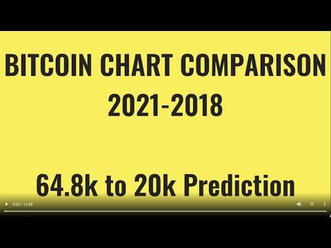 Mit kell elkezdeni a kereskedési bitcoint