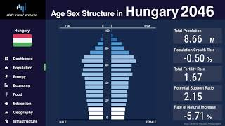 Hungary - Changing of Population Pyramid & Demographics (1950-2100)