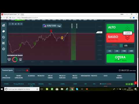 Opzioni binarie iq option