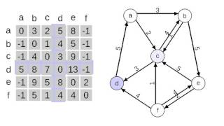 This shows the operation of the Floyd-Warshall algorithm on a small graph. In each iteration of the outer loop, it's considering paths that go through a part...