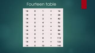 How to Learn 14 Table best way, Easy way, Practice