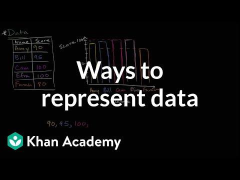 Representing data (video) | Khan Academy