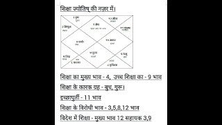 ज्योतिष की नज़र में शिक्षा। / EDUCATION / STUDIES THROUGH ASTROLOGY - Download this Video in MP3, M4A, WEBM, MP4, 3GP