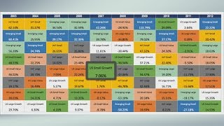 How to Diversify Your Retirement Portfolio for Higher Returns