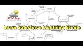 Salesforce Lightning Events Tutorial I Building Component Events (Single Component)