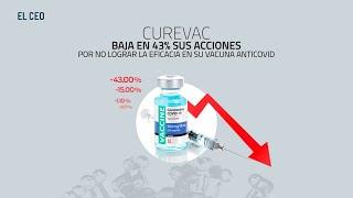 CureVac baja en 43% sus acciones por no lograr la eficacia en su vacuna anticovid