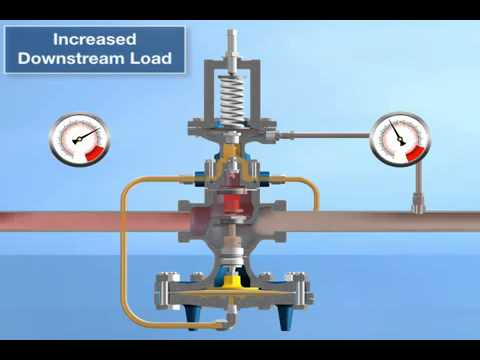 Funcionamento da Válvula Redutora de Pressão Válvulas Hidráulicas Borboleta