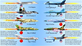 Most Feared Fighter Aircraft By Generation