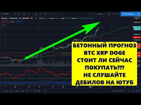 Bitcoins tranzacționate pe zi