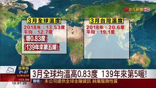 【非凡新聞】3月全球均溫高0.83度 139年來第5暖!