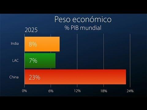 LAC 2025: ¿será América Latina y el Caribe más competitiva hacia el 2025?