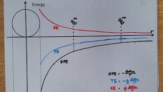 Orbital Energy of Satellites